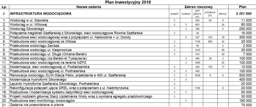 Inwestycje 2018 w sieć wodociągową